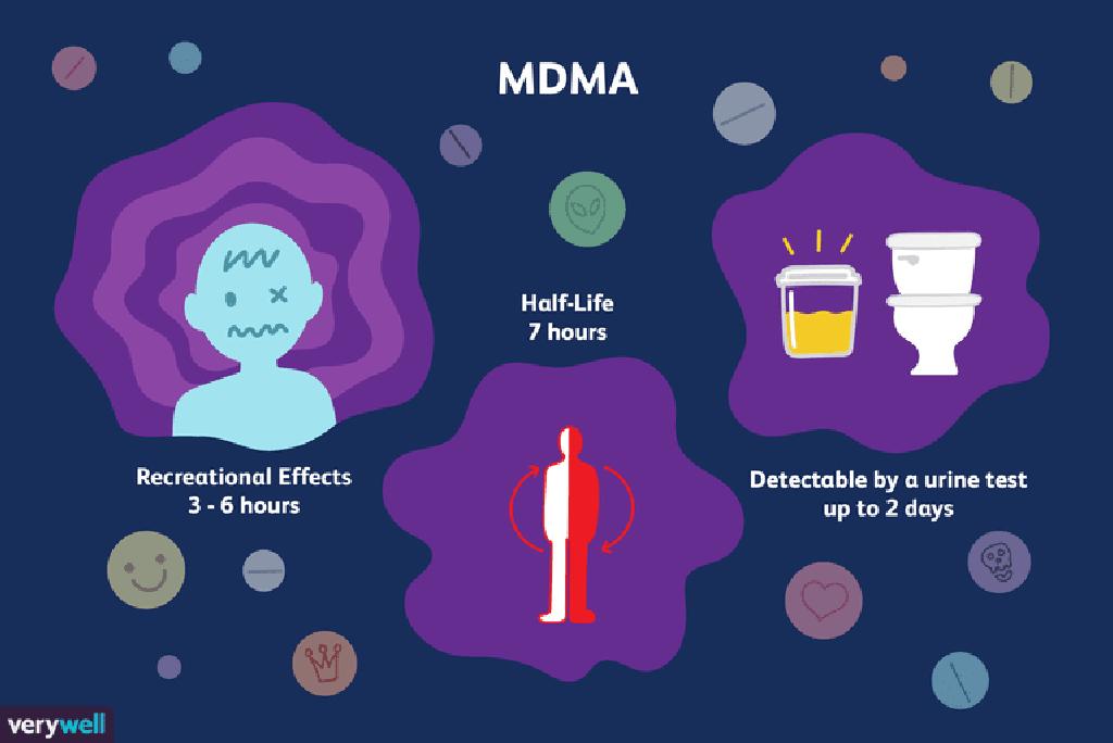 Yaya tsawon lokacin yaduwa (MDMA) ya kasance a cikin tsarin ku?