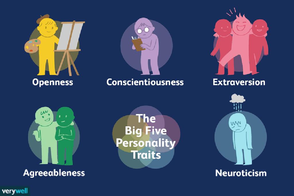 Trasaturi de personalitate